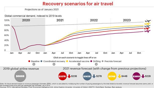 projections IATA